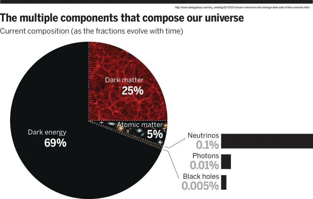 Los componentes del Universo.
